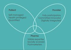 Mapping future health: patient, provider, pharma perspectives