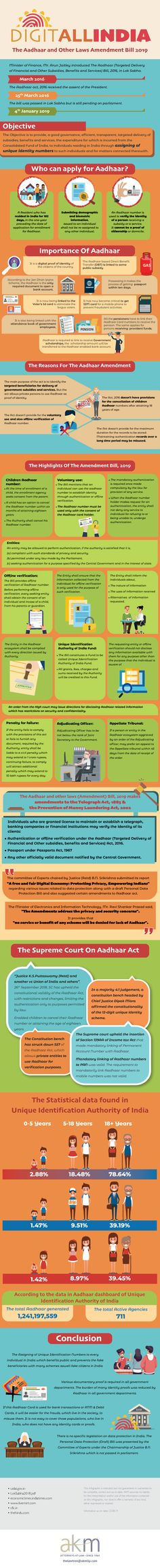 The Aadhaar and Other Laws Amendment Bill 2019 Central Government, State Government, Medical Council, Paper Industry, Akm, Political Party, Infographics, Infographic, Info Graphics