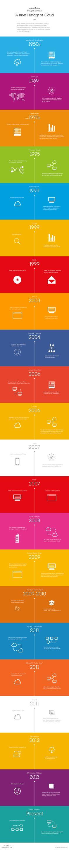 Vom Großrechner 1950 über Amazon bis iCloud: Die Geschichte des Cloud Computing | Kroker's Look @ IT