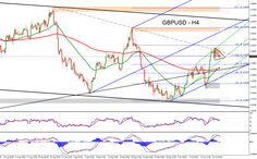 Forex Technical Analysis for GBPUSD with all critical levels and trading targets for October 19, 2015
