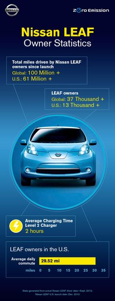 In September 2012, Nissan recognized the more than 37,000 LEAF owners around the world who had driven more than 100 million gas-free miles since the 100% electric vehicle's launch.