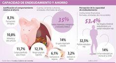 Capacidad de Endeudamiento y Ahorro #Financiero