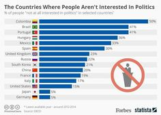 Indice de paises donde a la gente no le interesa la política es similar al porcentaje de abstención #compol #Politica