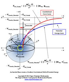 Pin by Greg Barnhart on Math Theoretical Physics, Physics And Mathematics, Quantum Physics, Physics Concepts, Physics Formulas, Engineering Science, Physical Science, Learn Physics, Physics Notes