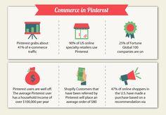 Pinterest Promotion Ecommerce. Full infographic by Omnicore via Media Bistro: http://www.mediabistro.com/alltwitter/pinterest-twitter-facebook-showdown_b54249