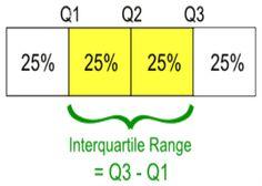 InterQuartile Range (IQR) Calculator https://www.easycalculation.com/statistics/inter-quartile-range.php