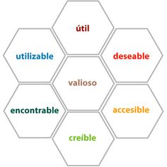 Esquema Peter Morville, usabilidad enfocada a la experiencia de usuario.