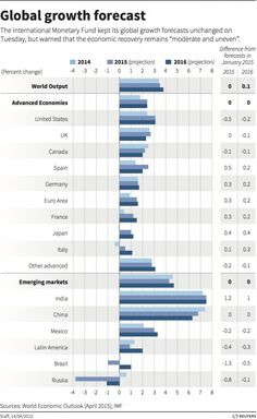 global growth forecast