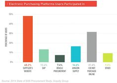 Customer Behavior - The Purchasing Behavior of B2B Buyers : MarketingProfs Article