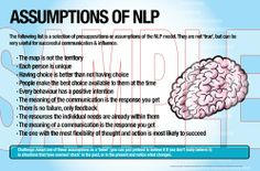 The UK Institute of NLP's unlimited print package offers your training company modern design, colourful and learner friendly posters that you can self print whenever required. Buy as individual graphics or as part of a set. NLP Assumptions of NLP - NLP Practitioner and Master Practitioner Course Display Posters - Printable from A5 up to A0 size – Landscape. Digital Download - UNLIMITED USE OFFER