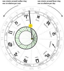 Астрономические часы из Википедии - свободной энциклопедии
