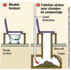 principe toilette sèche