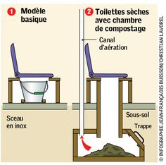 1000 images about toilette s che on pinterest composting toilet compost and toilets - Plan de toilettes seches ...