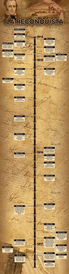 La Reconquista (1814-1817) en una línea de tiempo. El proceso de Independencia tuvo tres etapas fundamentales. La proclamación de la Independencia con la Junta de Gobierno de 1810 hasta 1814, conocido como la Patria Vieja. La recuperación del poder por parte de los españoles, conocida como la etapa de la Reconquista. Y la etapa definitiva de la Independencia (1817-1818) o Patria Nueva. Timeline Design, I Want To Know, Interesting History, Fun Facts, Sheet Music, Web Design, War, Napoleon, Infographics