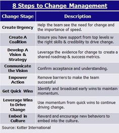 kotter s 6 steps in change management