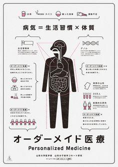 gurafiku:    Japanese Infographic: Personalized Medicine. Akaoni Design. 2012