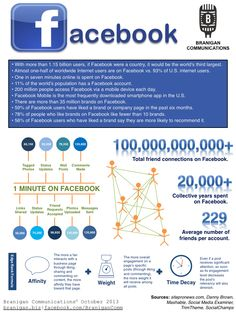 Infographic: Up-to-date information about Facebook; created by Branigan Communications; October 2013. About Facebook, October 2013, Infographic, Dating, Internet, Social Media, Infographics, Quotes, Social Networks