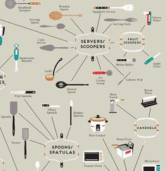 Infographic: A Map Of Every Cooking Utensil You Could Ever Hope To Own | Co.Design | business + design