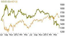 #Goud is minder interessant dan aandelen. Goud is vanaf de top inmiddels ruim 30% gedaald...