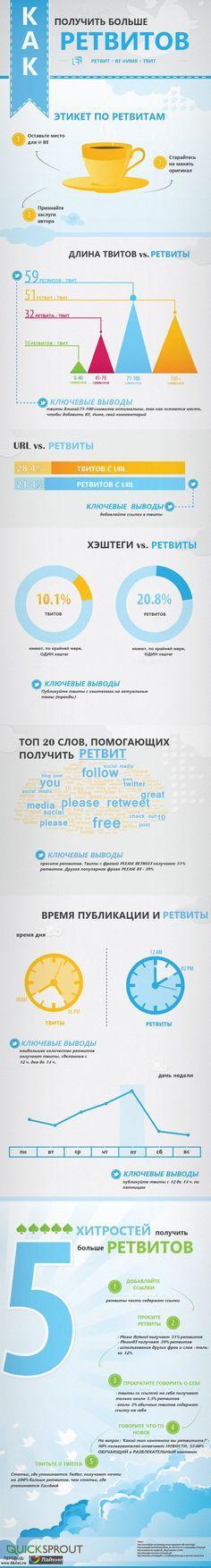 Как получить больше ретвитов