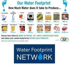 Water Footprint Network @WaterFootprintN -