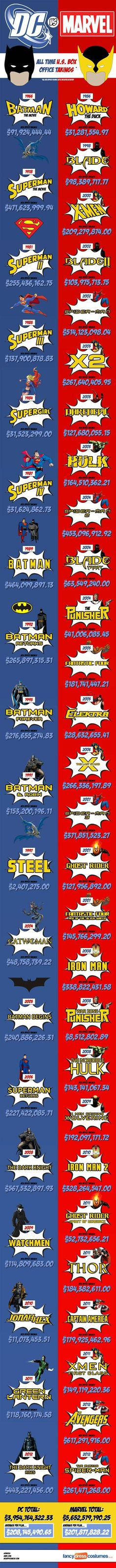 The numbers behind the classic DC v. Marvel debate.