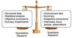 Basic comparison chart of quant/qual research methods
