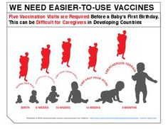 Great MSF infographic!    In countries where access to healthcare is limited, either because of inaccessability, the time needed away from work and family, or because of security situations, children will often miss out on receiving five vaccinations before their first birthday. vis MSF
