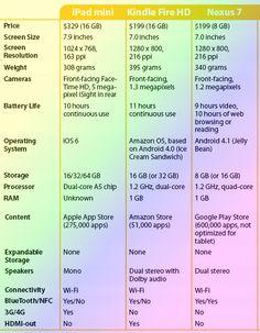 iPad mini vs Google Nexus 7 vs Kindle Fire HD 7