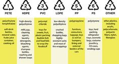 How The Heck Do I Start Recycling Correctly? Plastic Bottle Tops, Plastic Items, Plastic Resin, No Plastic, Plastic Waste, Plastic Containers, Plastic Products, Recycling Programs, Recycling Bins