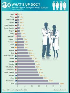 Porcentaje de medicos extranjeros