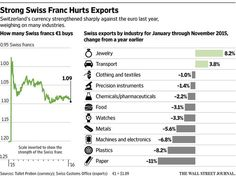 Switzerland: A test case for currency shock     http://on.wsj.com/1PinVRs  via @WSJ