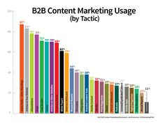 This year, on average, B2B content marketers are using 12 tactics — a significant increase over the average number of tactics used in each of the past two years (8 tactics). Unlike last year, where articles reigned supreme, social media (excluding blogs) was reported to be the most popular content marketing tactic, with an adoption rate of 87 percent.