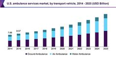 Ambulance Services Market Anticipated To Raise Owing To The Increasing Number Of Road Accidents And Geriatric Population Till 2025: Grand…