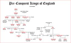 The Pre Norman Conquest Kings of England