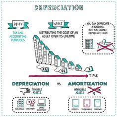 What is Depreciation? Napkin Finance has the answer for you! Teaching Economics, Economics Lessons, Behavioral Economics, Financial Quotes, Financial Literacy, Financial Tips, Accounting Basics, Accounting And Finance, Wealth Management