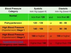 Do You Know Your Blood Pressure