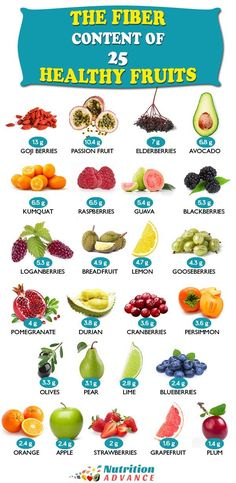 The Fiber Content of 25 Healthy Fruits Wondering how much fiber there is in these healthy fruit options This article provides the per 100 grams and per portion value for. High Fiber Vegetables, Fiber Rich Fruits, Eating Vegetables, Fruits Basket Kyo, Ginger Ale, Fruit For Diabetics, High Fiber Foods, Fiber Diet, Fiber Rich Foods