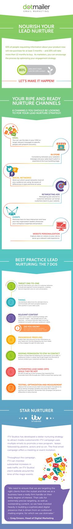 I've seen this guide created by dotmailer called Infographic: Lead Nurture Infographic. Get yourself a free copy http://bit.ly/2lmD7ce.