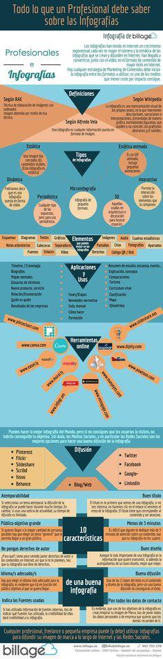 Todo lo que un profesional debe saber sobre las infografías. Infografía en español. #CommunityManager