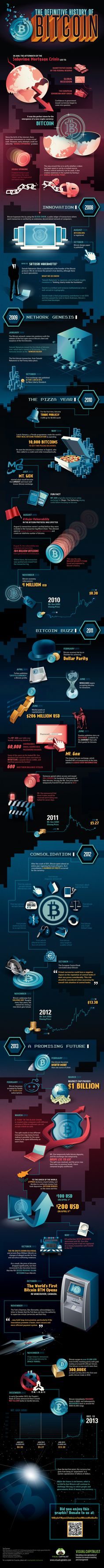 A Quick and Complete #History of #Bitcoin So You're Not Totally Lost [ #Infographic ]
