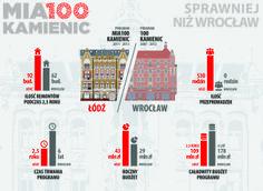 Mia100 Kamienic - porównanie łódzkiego programu remontowego do pierwowzoru wrocławskich 100 kamienic.