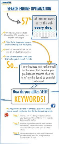 Infographic: Search Engine Optimization How & Why http://www.overgovideo.com/blog/bid/89741/Infographic-Search-Engine-Optimization-How-Why