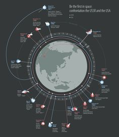 First in Space - Infographics for the Russian business news (RBC) by Kir Khachaturov, via Behance