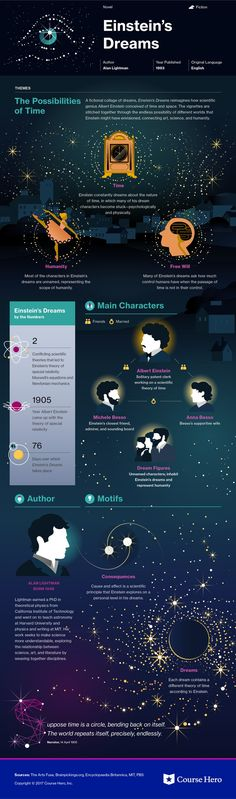 This study guide and infographic for Alan Lightman's Einstein's Dreams offer summary and analysis on themes, symbols, and other literary devices found in the text. Explore Course Hero's library of literature materials, including documents and Q&A pairs. Literature Books, Classic Literature, Book Infographic, Nikola Tesla, E Mc2, Book Study, Science, Astrophysics, Book Summaries