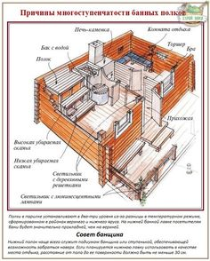 Русская баня - Hledat Googlem Diy Sauna, Swedish Sauna, Finnish Sauna, Diy Storage Desk, Sauna House, Plumbing Drains, Outdoor Sauna, Architectural Floor Plans, Arquitetura