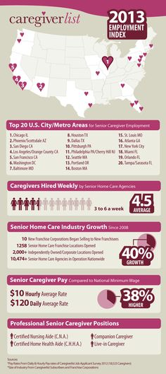 Caregiverlist.com infographic regarding paid care partners. There is major job increase for CNA's and CHHA's and Caregivers