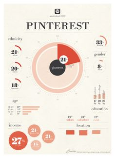 #Infographic: The demographics of #Pinterest users - #socialmedia