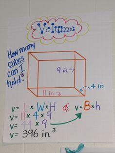 volume anchor chart Math Charts, Math Anchor Charts, Science Anchor Charts 5th Grade, Fifth Grade Math, Math Poster, Math Measurement, Fun Math, Math Math, Math Help