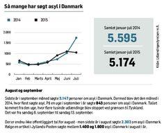 Få styr på fakta: Så mange asylansøgere kommer til Danmark - Politiken.dk
